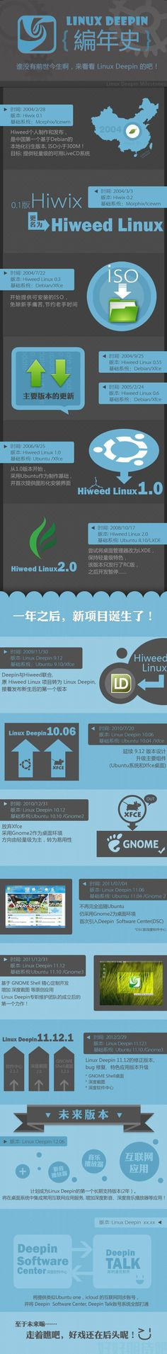 Linux Infographics #Chinese