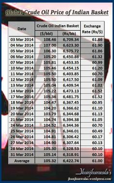 #CrudeOil Import Price of Indian Crude Basket for March 2014 Crude Oil Price Trend per Barrel in #USDollar #IndiaRupee #IndiaRupeeDollarExchangeRate The above prices are paid by Indian Refiners and decide fuel cost / cost of Petrol / Diesel paid by Every Indian #CrudeOilRupeePrice #IndiaCrudeOilImportPrice