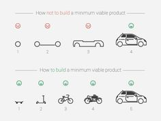 How to Not Make a Minimal Viable Product