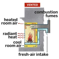 A gas fireplace doesn't produce smoke or odors, but its flames do create pollutants, such as carbon monoxide and nitrogen and sulfur oxides. Vented fireplaces send these emissions outside, while vent-free ones direct them into your living quarters.   Illustration: Rodica Prato