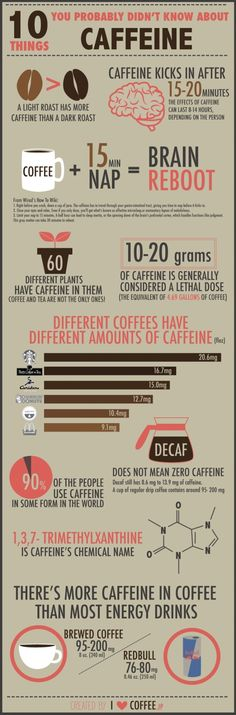 Caffeine Facts More