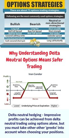 Delta neutral hedging - All the details you will need for delta neutral trading can be seen from looking over the option chains data on any respected broker site. Online Stock Trading, Implied Volatility, Stock Trading Strategies, Trading Quotes, Technical Analysis, Investing Money, Stock Market, Options Strategies, Stock News