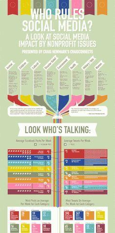 ¿Quién manda en las redes sociales? #SocialMediaMarketing vía: @NerdGraph Infographics