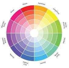 Resultado de imagen para circulo cromatico complementarios