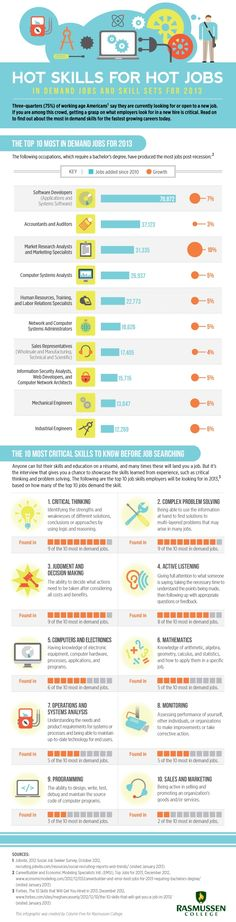 The Ten Most In Demand Jobs and Skill Sets for 2013