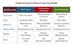 implementing network learning Internet Time, We Are Coming, New Relationships, You Working, Professional Development, Social Networks, No Time For Me, Over The Years, Wedding Ring