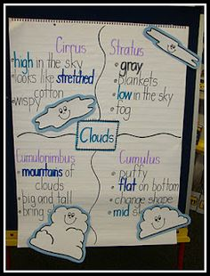 Cloud Anchor Chart (Day 2)