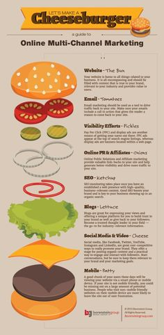Making a Cheeseburger_Guide to Multi-Channel Marketing Online_Infographic