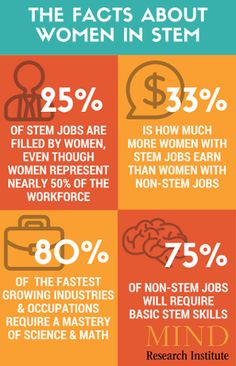 Image result for women and stem education