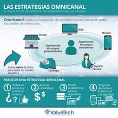Valuetech Chile (@ValuetechChile)   Twitter Types Of Innovation, Chile, Twitter, Shopping, Customer Experience, Chili