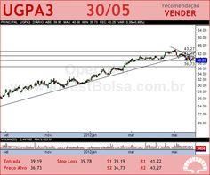 ULTRAPAR - UGPA3 - 30/05/2012 #UGPA3 #analises #bovespa