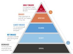 Using Maslow's Hierarchy Of Needs to Architect Employee Storytelling - Michael Brito Business Goals, Business Management, Linkedin Job, Maslow's Hierarchy Of Needs, Abraham Maslow, Self Actualization, Digital Strategy, Employee Engagement