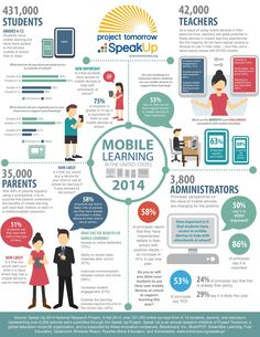 Check out this infographic containing mobile learning information gathered from Speak Up 2014!