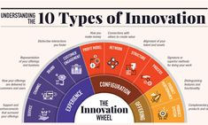 10 Types of Innovation: The Art of Discovering a Breakthrough Product Types Of Innovation, Innovation Strategy, Creativity And Innovation, Business Innovation, Business Planning, Business Tips, Online Business, Innovation Management, Strategic Planning