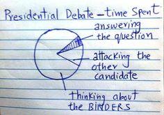 Obama VS Romney #debate