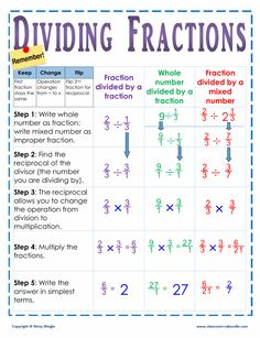 One glance at this chart helps your kids remember the key steps in dividing fractions. Having a visual definition for students is a must on this topic! Dividing Fractions, Math Fractions, Multiplication Games, Equivalent Fractions, Math For Kids, Fun Math, Math Math, Kids Fun, Math Resources