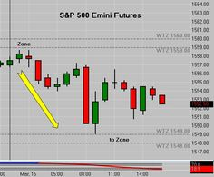 Learn to trade Emini Futures in our Live Emini Trading Room. Daily Q&A Session with our panel of Emini Trading Experts. Day Trading, News Blog, Charts, How To Become, How To Apply, Teaching, Education, Dog, Free