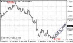 EURGBP's Correction Rebound Extended To 0.8992