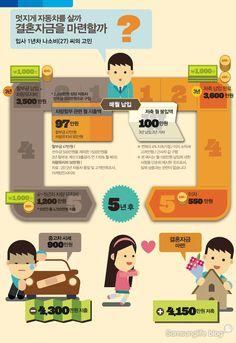 [Infographic] '자동차를 살까? 결혼자금을 마련할까?' 사회초년생의 소비와 저축에 관한 인포그래픽