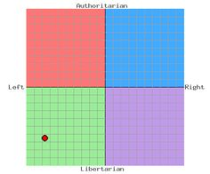 The Political Compass - Test - I am LEFT and PROUD