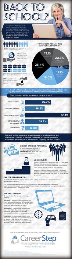 Career StepCareer Step's new infographic analyzes some of the reasons why adults are not returning to school this year along with some of the reasons they should be.