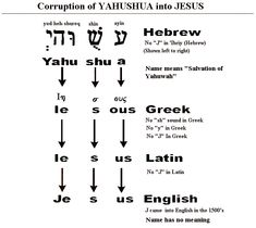 YAHUSHUA Ha'Mashiach