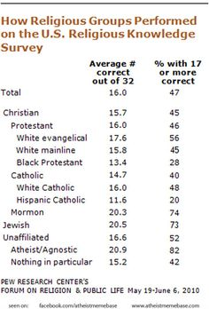 How religious groups performed on the US religious knowledge survey