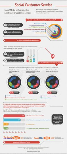 Infografia, El Social Media cambia el panorama de la atencion al cliente #atencionalcliente