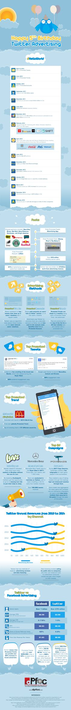 Happy 5th Birthday Twitter Advertising #infographic #Twitter #Advertising #SocialMedia