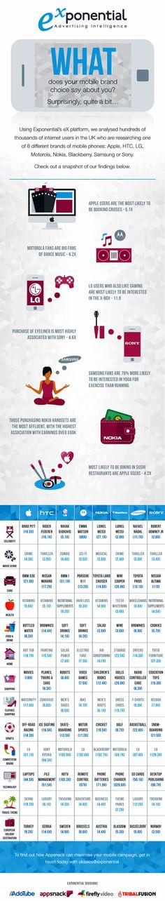 What Does Your Mobile Brand Choice Say About You #infographic #MobileDevices #Smartphone