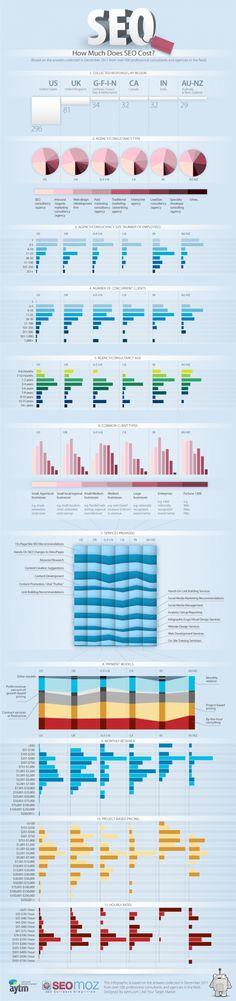 Cuánto cuesta el #SEO #Infografia #Infografie #Infographic