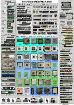 "Computer Hardware Chart: This is more a ""photo- graphic"" rather than an infographic. It's about a chart gathering the hardware ïntelligence both for computer freaks that love tuning and for new bees who wondering what the hell is in this box. Alter Computer, Ram Computer, Computer Basics, Computer Build, Computer Technology, Desktop Computers, Computer Science, Wearable Technology, Technology Wallpaper"