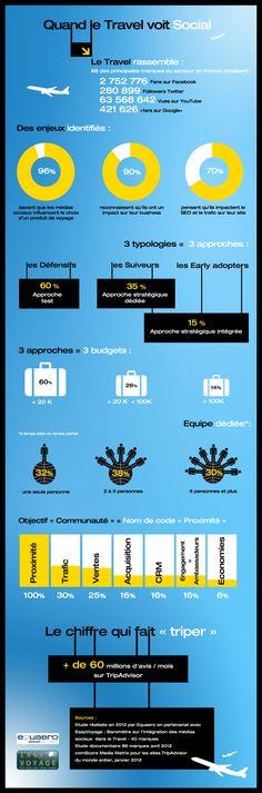 11/07/12 - Infographie Le Travel voit Social - Equaero