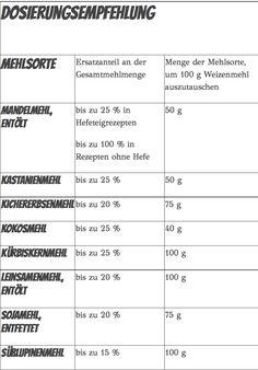 Eiweissbrot Rezepte für Low Carb Brot - Low Carb Mehlsorten die Tabelle