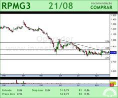 PET MANGUINH - RPMG3 - 21/08/2012 #RPMG3 #analises #bovespa