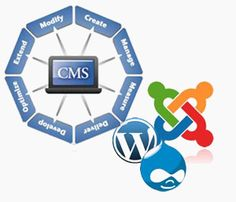 This IT solution for business websites as well as blogs requires only initial downloading and uploading. The rest is done easily yielding faster results. There are firms in London that provide CMS development London for different business like apparel, bags, leather, shoes, technology, etc.