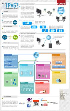 What is IPv6? And Why Should We Care? #Infographic