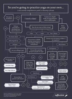 Flow chart