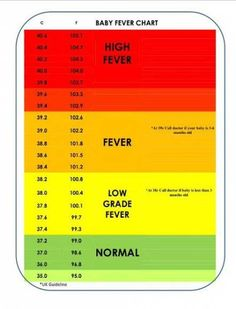 Kids Discover Trendy Baby Fever Temperature Tips Ideas Trendy Baby-Fieber-Temperatur-Tipps Ideen Baby Trivia Trendy Baby Baby Fever Temperature Baby Development Chart Baby Life Hacks Baby Chart Baby Health Pregnancy Tips Baby Trivia, Trendy Baby, Baby Fever Temperature, Baby Development Chart, Baby Chart, Baby Life Hacks, Baby Boys, Baby Health, Sons