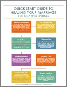 Quick Start Guide To Healing Your Marriage - For Straying Spouses