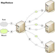 ¿Qué es MapReduce para procesamiento en paralelo?