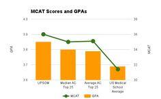 Pitt Med MCAT and GPA