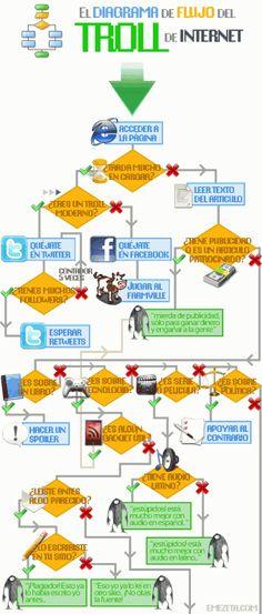 Diagrama de acción de un Troll. ¿Sabes que es un troll? Es el tipo de usuario más temido en Internet y Redes Sociales.