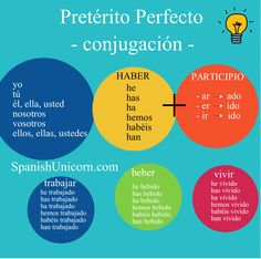 Pretérito Perfecto - Ejercicios Spanish Words, How To Speak Spanish, English Words, University Guide, Sentence Construction, Word Order, Spanish Worksheets, Spanish Speaking Countries, Common Phrases