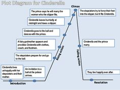 Plot chart can really help authors plan out there story plot diagram for cinderella ccuart Choice Image