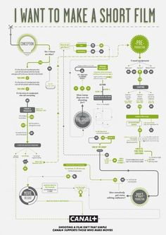 Draw on plywood wall conf room. Flowcharts to Guide You Through the Filmmaking Process « nofilmschool