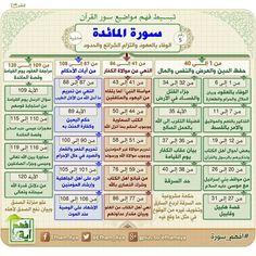 Islam Beliefs, Islam Hadith, Islamic Teachings, Allah Islam, Duaa Islam, Quran Tafseer, Quran Book, Holy Quran, Islamic Phrases