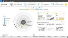 big data visualization with watson analytics