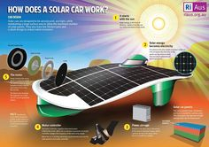 "World Solar Challenge RiAus How Does A Solar Car Work 2. Details in ""How Does A Solar Car Work?"" of Sun Is The Future, Aug. 26, 2013 post of http://www.sunisthefuture.net (just click on the image twice to view the post)"
