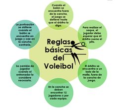 REGLAS DE VOLEIBOL Spanish Vocabulary, Frases, Volleyball Workouts, Coaching Volleyball